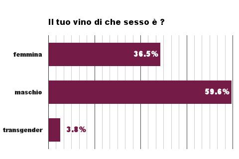 Il tuo vino di che sesso è?