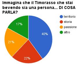 grafico vinoumano ARGOMENTI