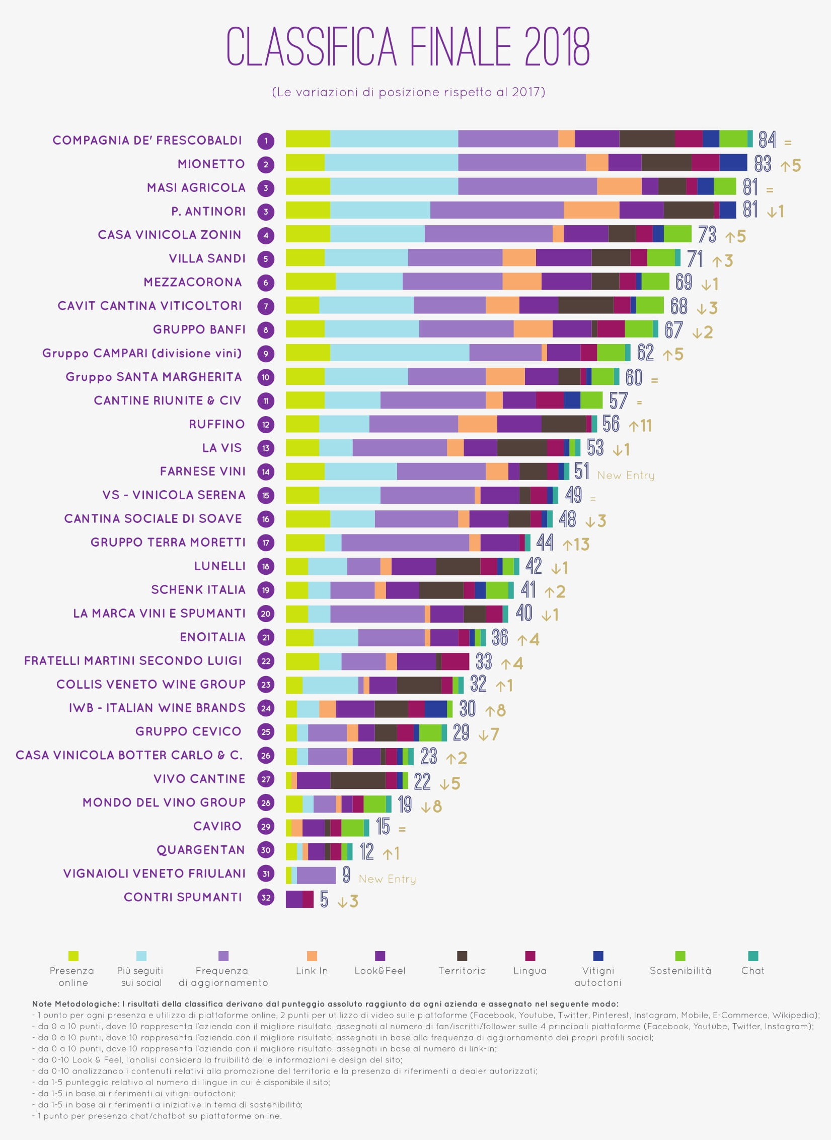 """ricerca """"Il gusto digitale del vino italiano 2018"""""""